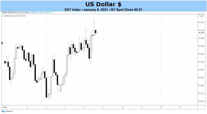 Weekly US Dollar Fundamental Forecast: Down, But Not Out