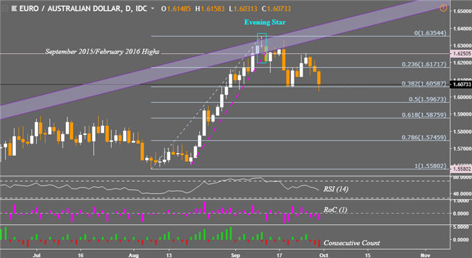 Weekly Tech Outlook AUD / USD, EUR / AUD. Consolidation and Reversal