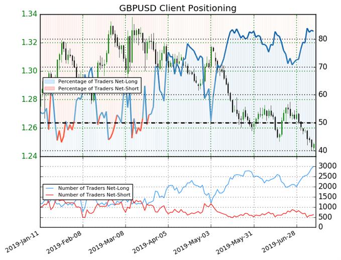 GBP/USD IG Client Sentiment