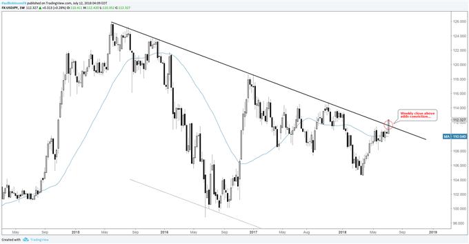 Graphique hebdomadaire du cours de la paire de devises USD/JPY, visant une clôture à un niveau supérieur cette semaine