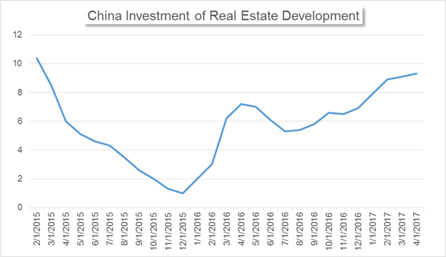 China's Market News: Investment Shows Uneven Development