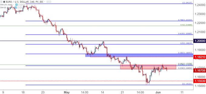 eurusd EUR/USD four-hour chart