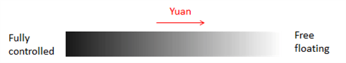 Chinese Yuan's managed-floating exchange rate system