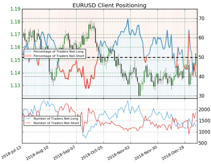 How are Traders Approaching Key S&P 500, EURUSD and Oil Key Moves?