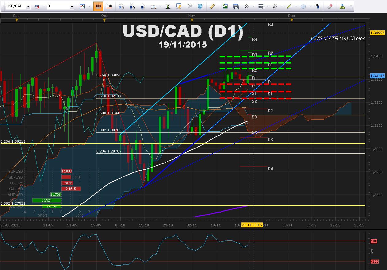 Draghi reafirma la posibilidad de estímulos en diciembre - El mercado espera datos de Canadá