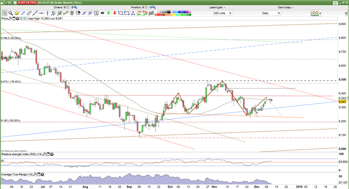 USD Prices Daily Chart.