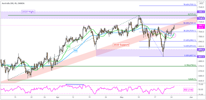 Dow Jones Gains, Nasdaq 100 Outperforms Amid Dovish Fedspeak. ASX 200 May Rise
