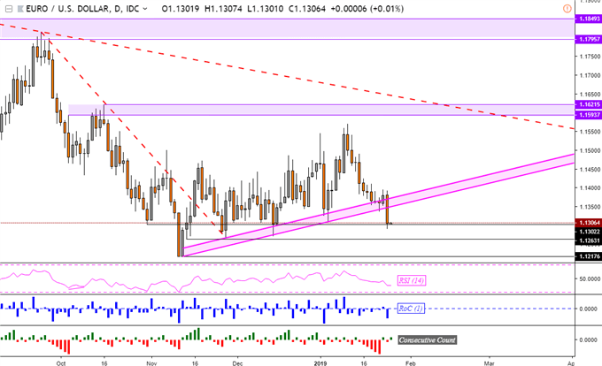 EUR/USD May Extend Declines as Nikkei 225 Falls with Asia Stocks