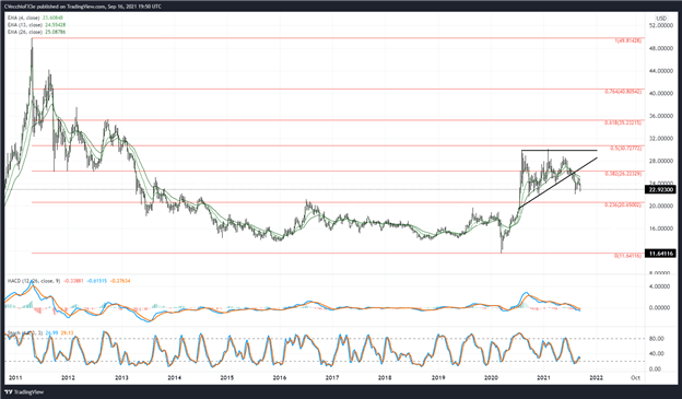 Silver Price Forecast: Heading Back to August Low? - Levels for XAG/USD