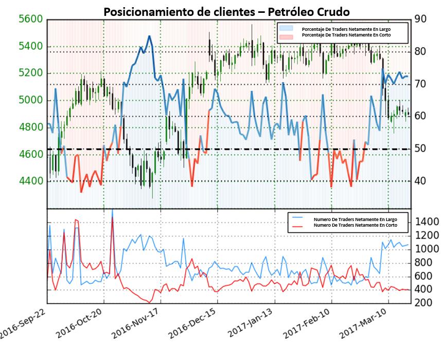 Pronostico Para El Petróleo Sugiere Futuras Caídas
