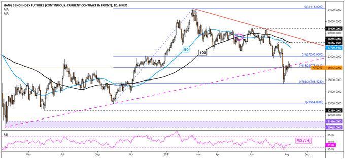 Dow Jones Rose on NFPs. ASX 200 May Climb as Hang Seng Index Falls to Start Week