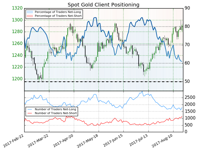Gold Price Looks Likely to Rally Further