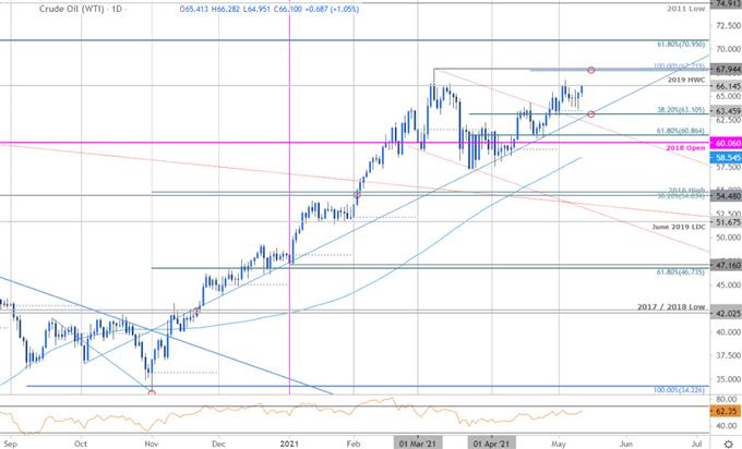 Crude Oil Price Chart - WTI Daily - USOil Trade Outlook - CL Technical Forecast