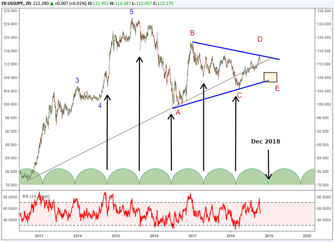 USDJPY timing cycles point to a possible turn in December 2018.