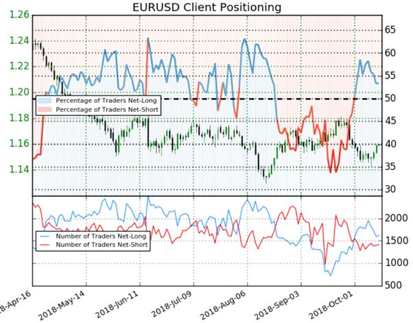 EUR/USD : les particuliers acheteurs reculent, le signal du Sentiment est haussier