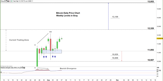 Bitcoin daily chart price 07-08-20 Zoomed in