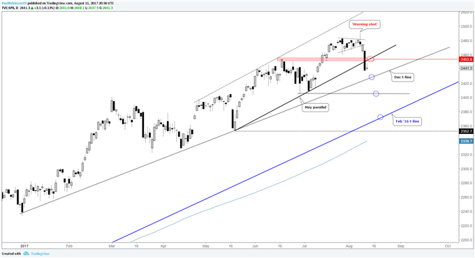 S&P 500, DAX, and FTSE 100 Skating on Thin Ice
