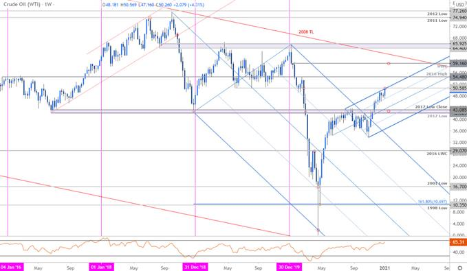 Crude Oil Price Chart - WTI Weekly - CL Trade Outlook - Technical Forecast,