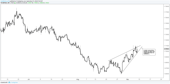 gbp/cad 4-hr chart, corrective-looking wedge