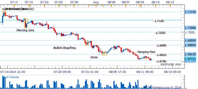 GBP/USD - En espera de confirmación de patrón Harami para sugerir rebote correctivo