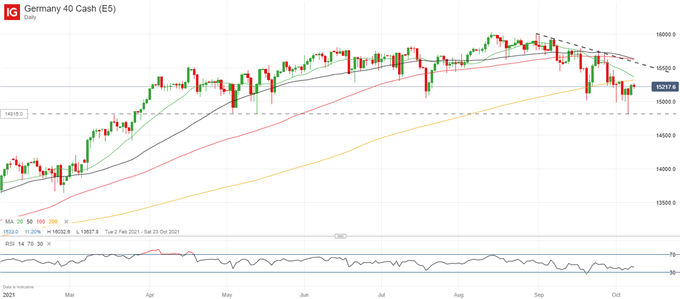 S&P 500, DAX 40 Forecasts for the Week Ahead
