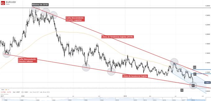 Gráfico técnico EUR/USD