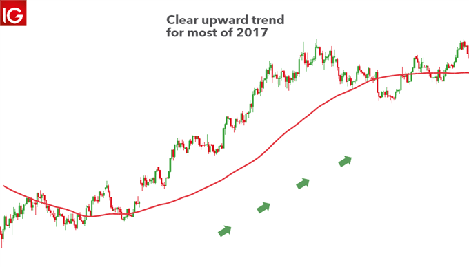 currency speculation EUR/USD upward trend 2017