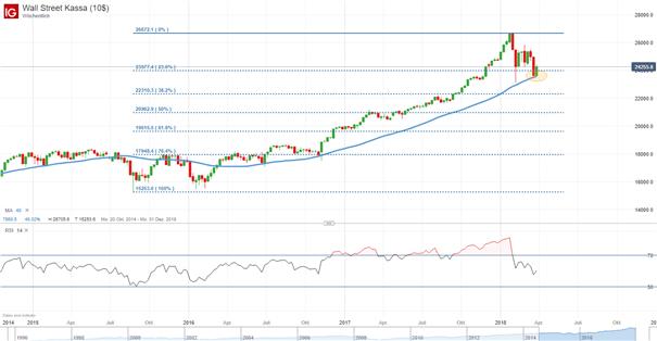 Dow Jones: Kampf um 40-Wochen-Durchschnitt dauert an
