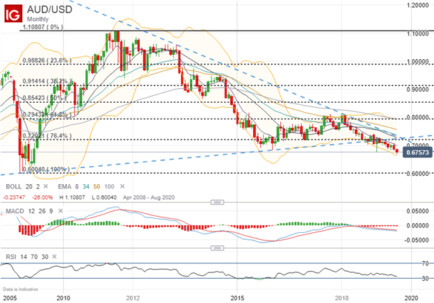 Australian Dollar Price Chart Technical Analysis