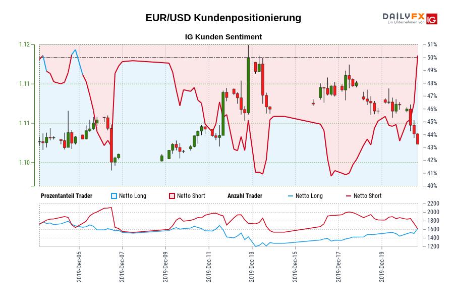 EUR/USD IG Kundensentiment: Unsere Daten zeigen, dass Trader aktuell netto-long EUR/USD zum ersten Mal seit Dez 04, 2019 als EUR/USD in der Nähe von 1,11 gehandelt wurde.