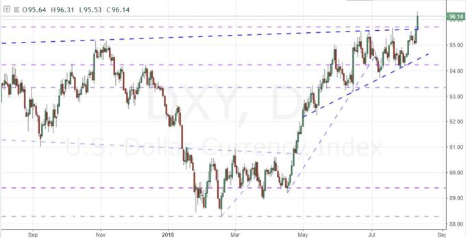 Daily DeailyFX DXY Index Chart