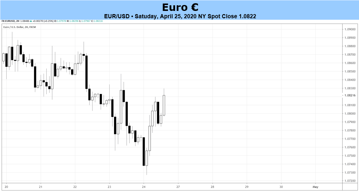 Ecb Meeting Comes As Eur Jpy Usd