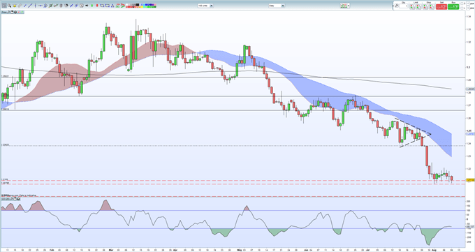 Sterling (GBP) Down But Not Out After UK Q2 GDP Contracts