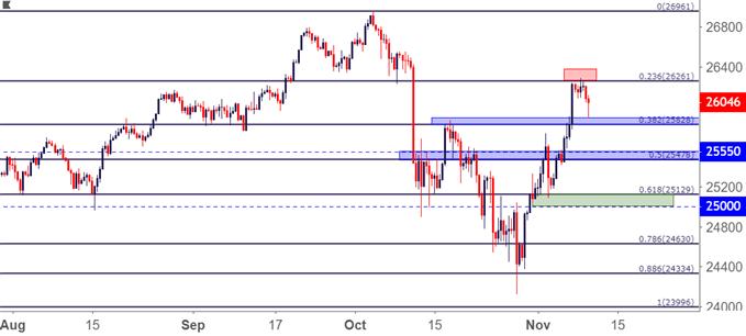 DJIA Dow Jones Eight Hour Price Chart