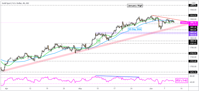 Gold Price Outlook: XAU/USD Eyes Fastest Expected Core Inflation Rate Since 1993