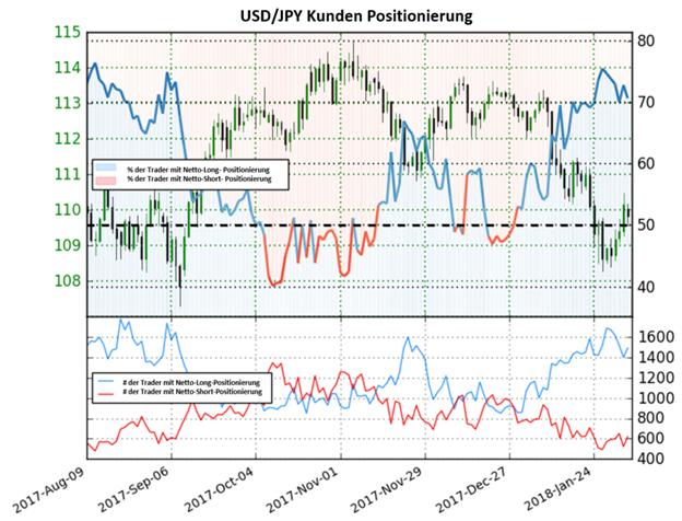 USD/JPY: Das Sentiment gibt keine klare Richtung an