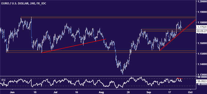 EUR/USD Technical Analysis: Euro Downtrend Ready to Resume?