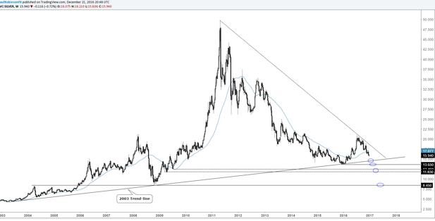 El par NZD/USD y el oro y la plata se preparan para más pérdidas antes de alcanzar un mínimo