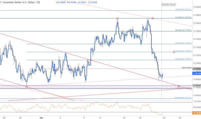 AUD/USD Price Chart - 120min Timerframe