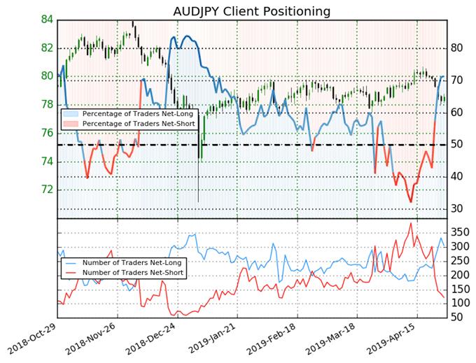 audjpy price forecast, audjpy technical analysis, audjpy price chart, audjpy chart, audjpy price