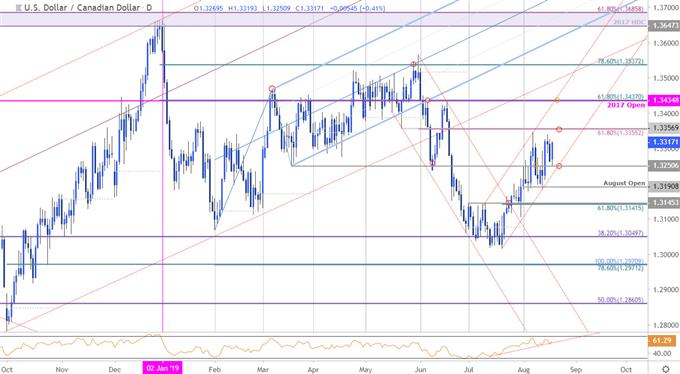 Loonie Price Chart - US Dollar vs Canadian Dollar Daily - USD/CAD Technical Forecast - Trade Outlook