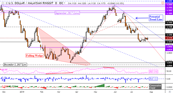 USD/SGD Uptrend in Focus, USD/INR Outlook Hinges on 2018 Resistance