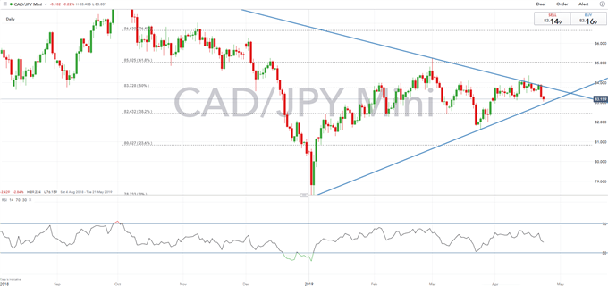 Canadian Dollar Technical Analysis Overview: USDCAD, CADJPY, GBPCAD
