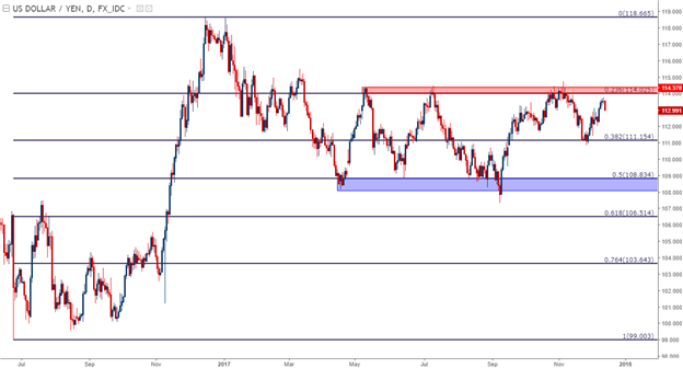 U.S. Dollar Price Action Setups Ahead of FOMC