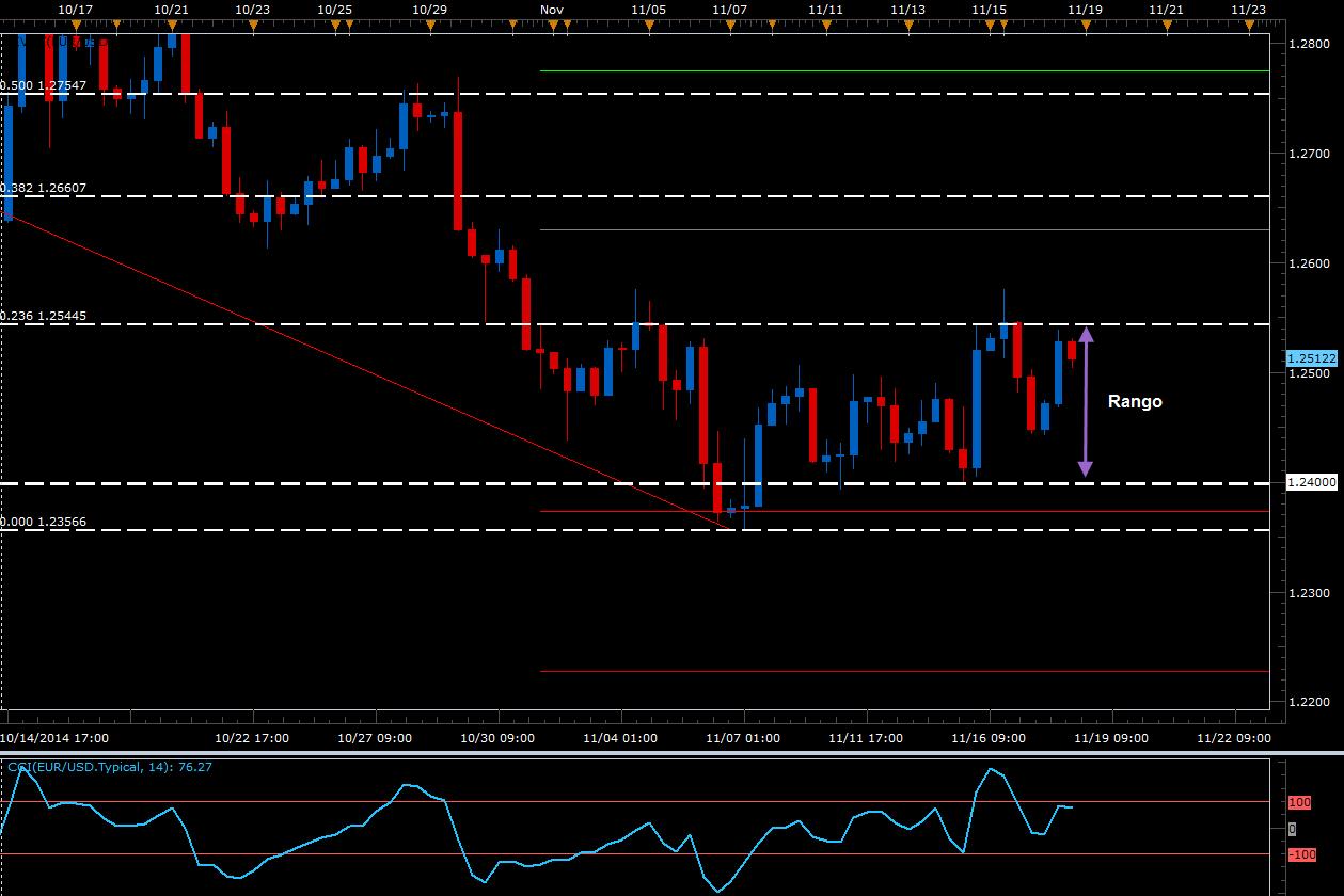 El EUR/USD vuelve a tocar resistencias importantes