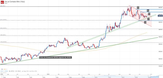 Gráfico del precio del oro - análisis técnico