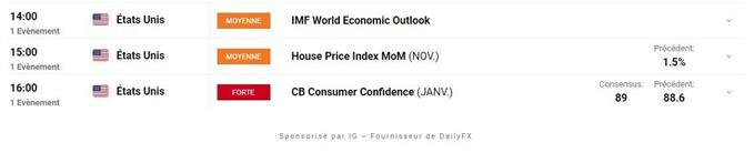 Bourse: les doutes persistent - AUD / USD: le dollar australien reprend son souffle