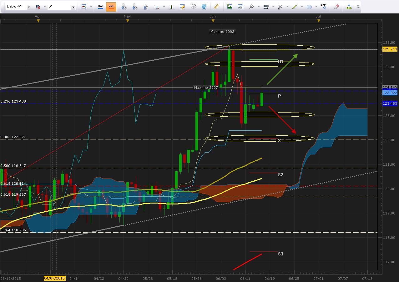 Actualización de niveles: USD/JPY se mantiene a la espera del FOMC y conferencia del BOJ