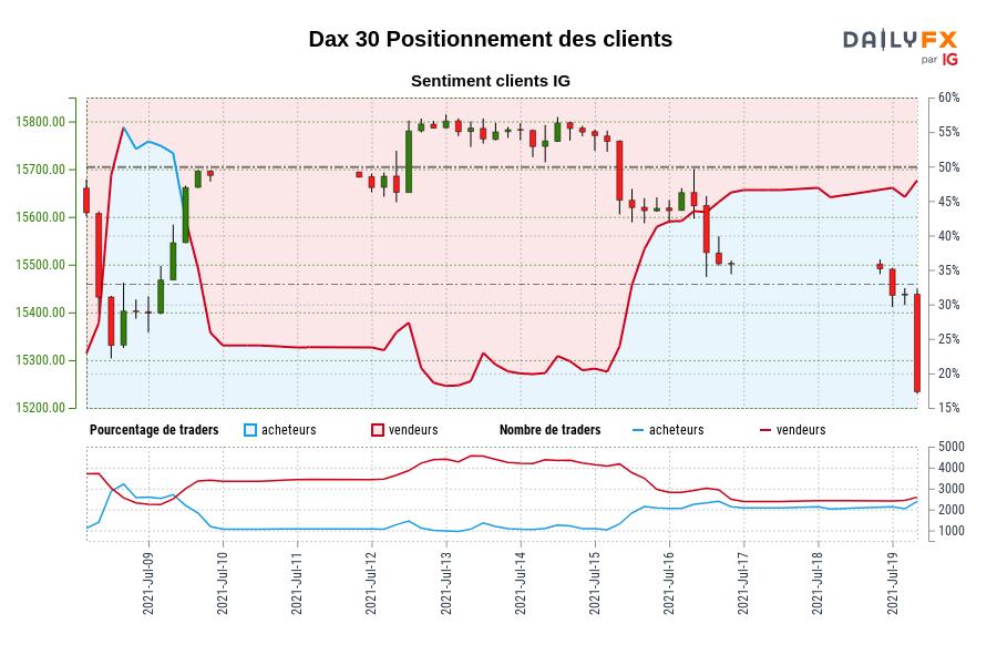 Dax 30 SENTIMENT CLIENT IG : Les traders sont à l'achat Dax 30 pour la première fois depuis juil. 09, 2021 lorsque Dax 30 se négociait à 15687,00.