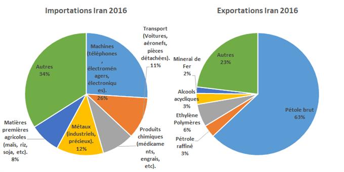 Les États-Unis remettent en place des sanctions financières contre l'Iran